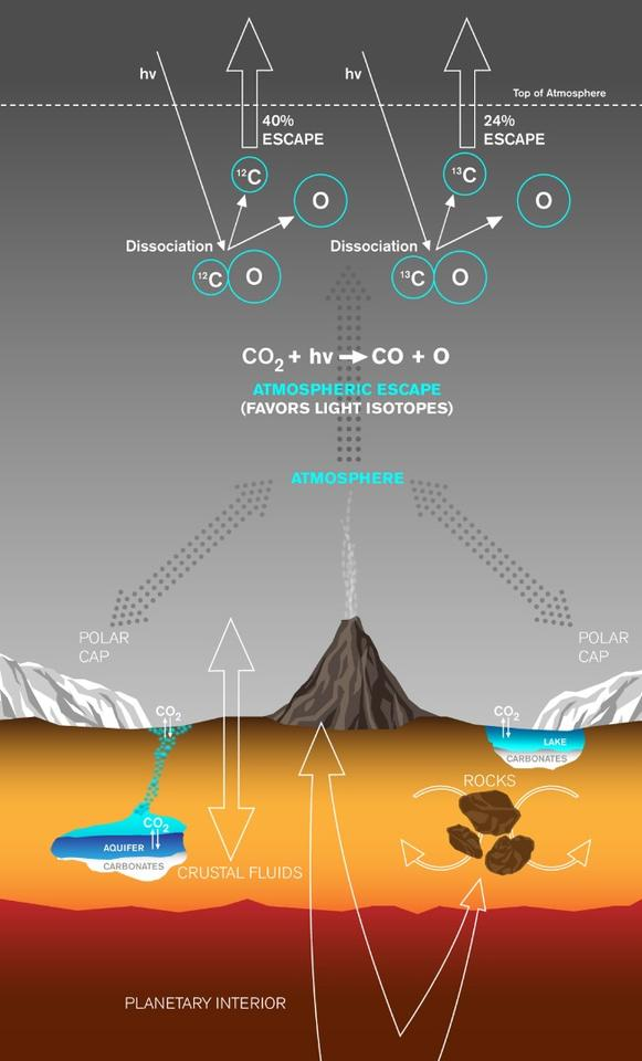 The new theory explains exactly why there is a higher ratio of the carbon-13 isotope in the Martian atmosphere than prior theories predicted