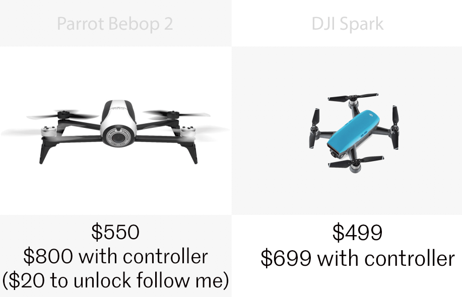 Pricing for the Parrot Bebop and DJI Spark