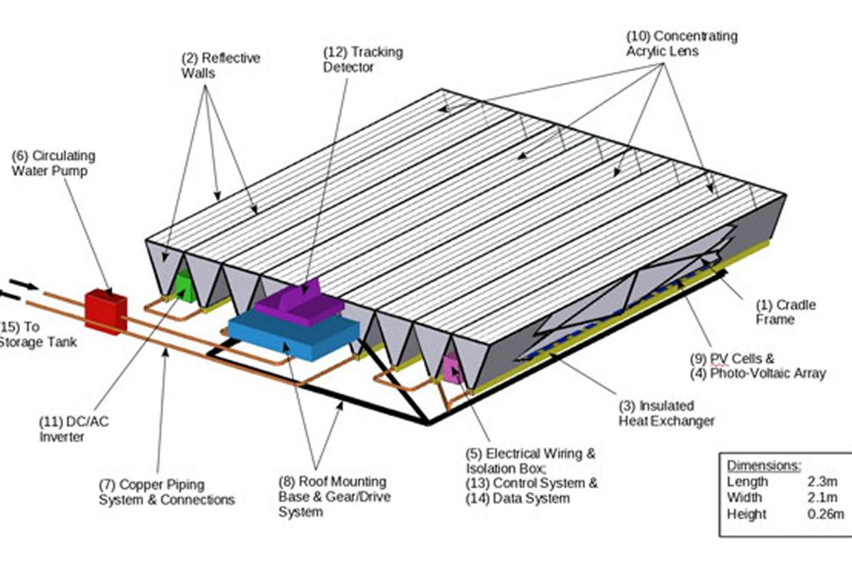 The Concentrated Universal Energy Solar System (CUESS) to be commercialized by Technique Solar