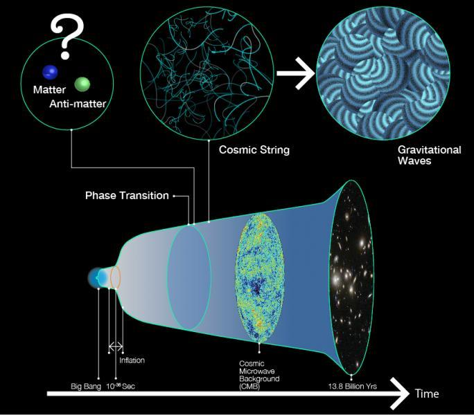 A timeline of events from the Big Bang, through phase transition, to the creation of the cosmic strings, the birth of the cosmic microwave background, and finally, the present day