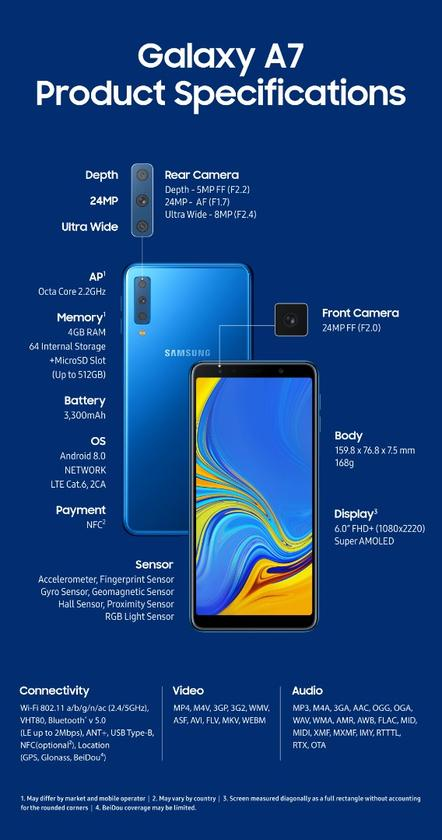 Samsung Galaxy A7: specs at a glance