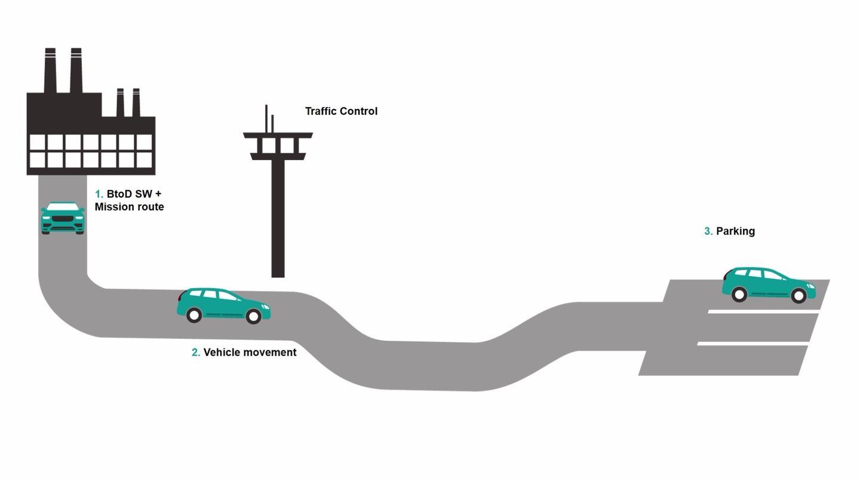 Diagram ofBorn to Drivein action