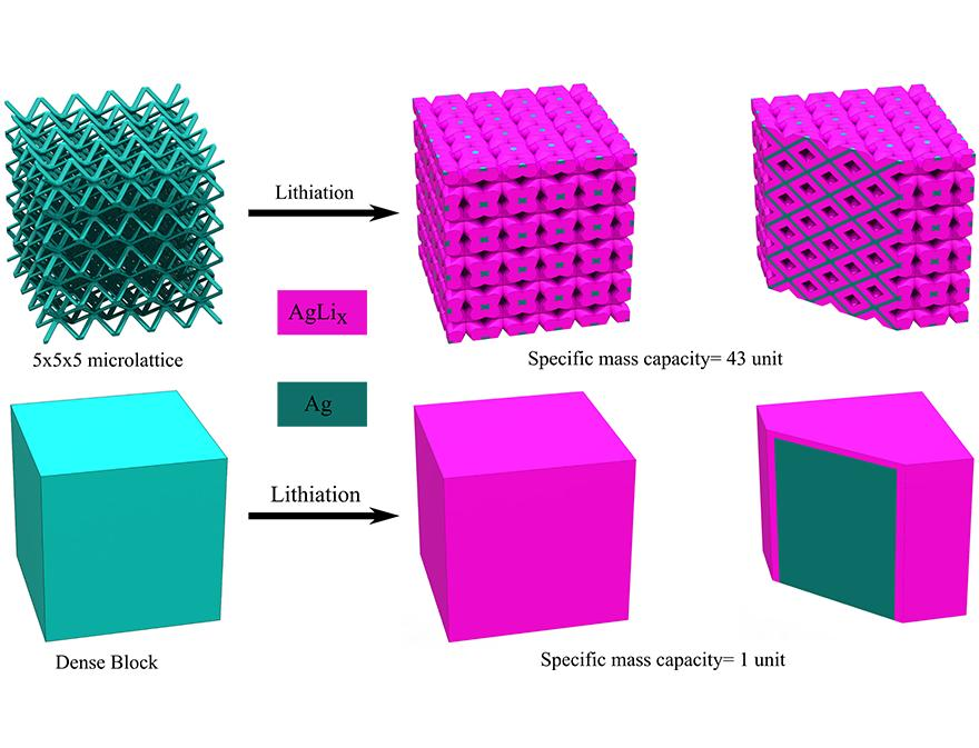 Lattice architecture provides extra channels for effective transportation of electrolyte inside a battery electrode, as compared to a solid cube version