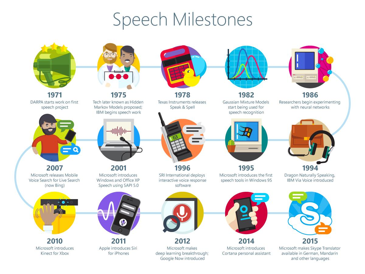 Speech system milestones over the past 45 years