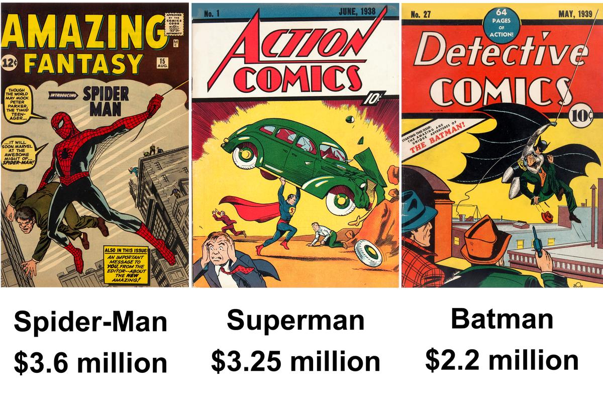 The comic containing the first appearance of a superhero is pure gold at auction and the price records prior to today have been all held by comics produced prior to WW2 – Superman in 1938 and Batman in 1939. Spider-Man came along at the time of the baby boomers in 1962, and hence today's new record represents a changing of the superhero guard