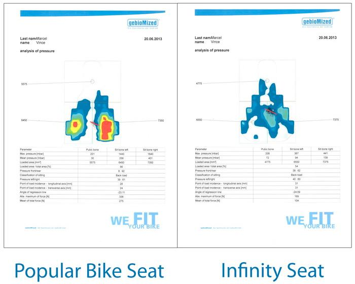 A comparison of pressure points on a conventional saddle and the Infinity Seat