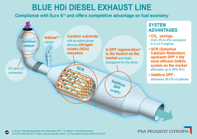 Initial results from third-party testing of a new Blue HDi diesel exhaust system are encouraging for meeting Euro 6.2 emissions standards