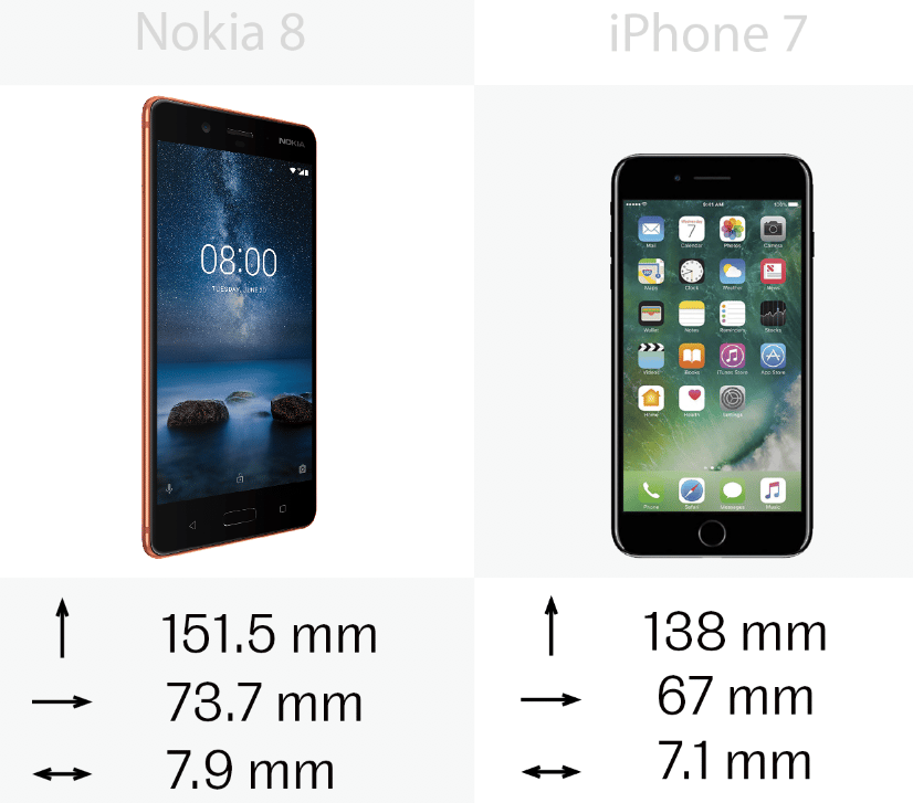 The size of the iPhone 7 and Nokia 8