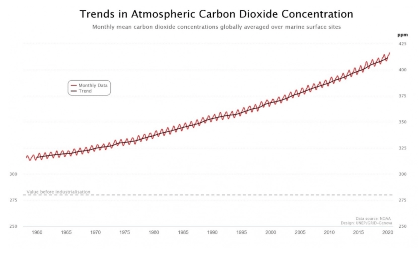 Chart plotting CO2 concentrations in the atmosphere