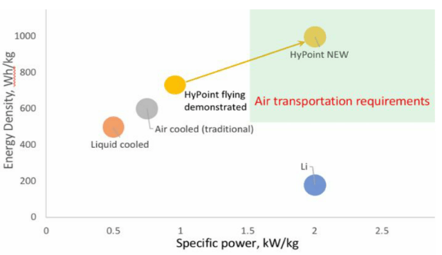 Higher specific power than lithium, higher energy density than other fuel cell systems