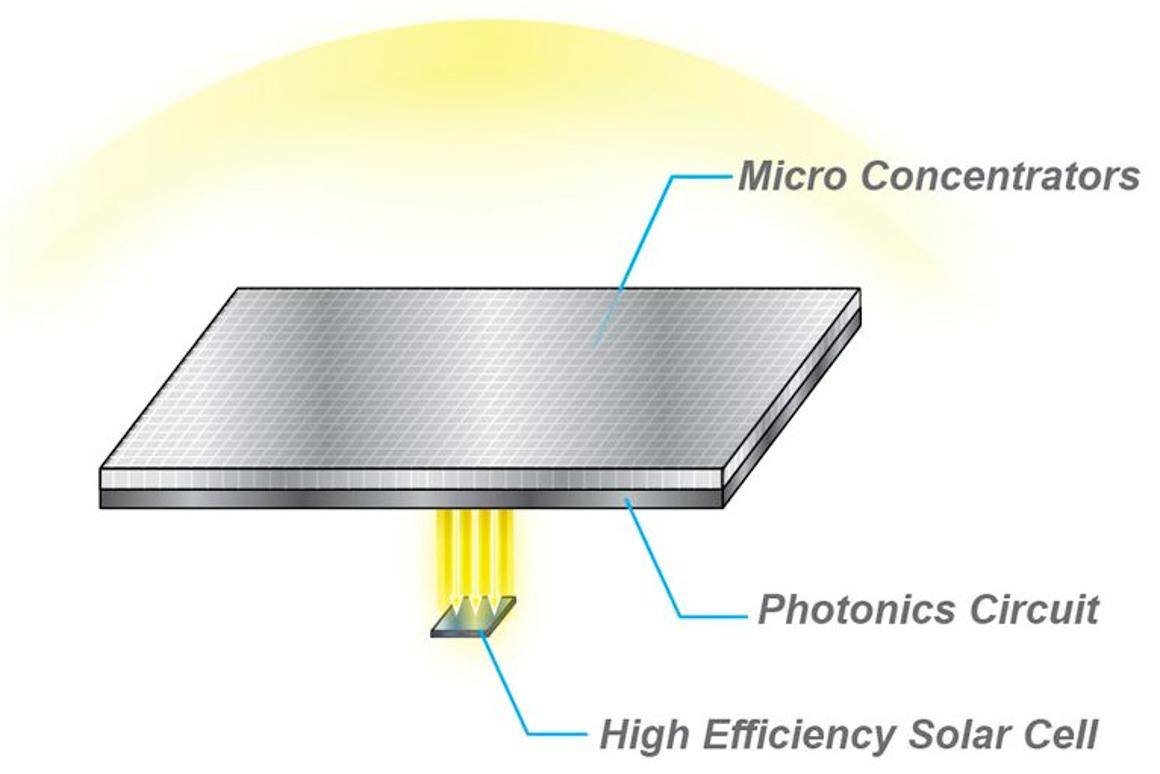 HyperSolar intends to produce a thin, flat, clear solar concentrator, that could boost the amount of sunlight reaching solar cells by up to 400 percent (Image: HyperSolar)