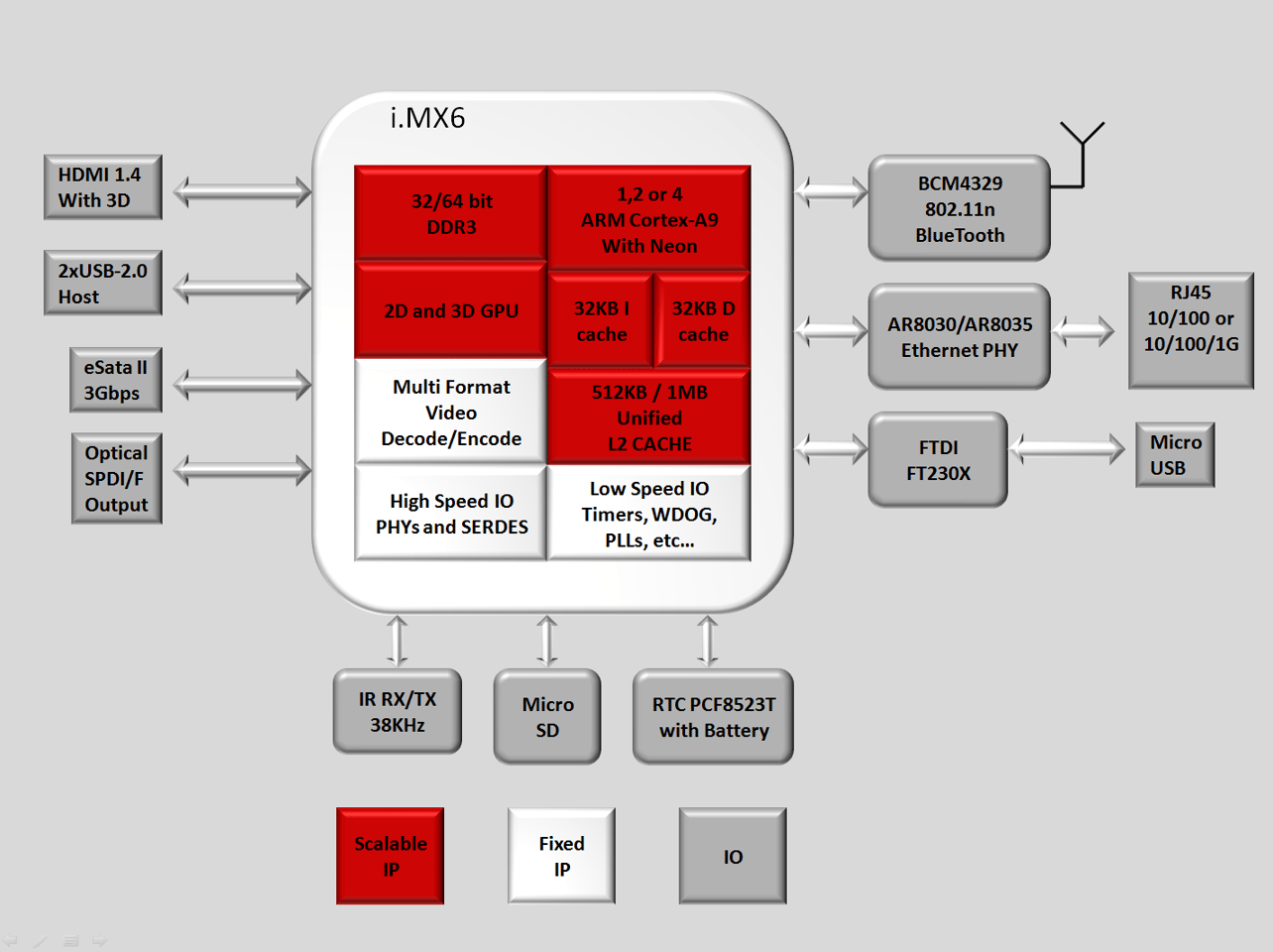 Graphic detailing the i.MX6 system-on-chip architecture