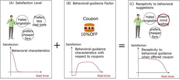 Basic behavioral guidance model for Fujitsu's app