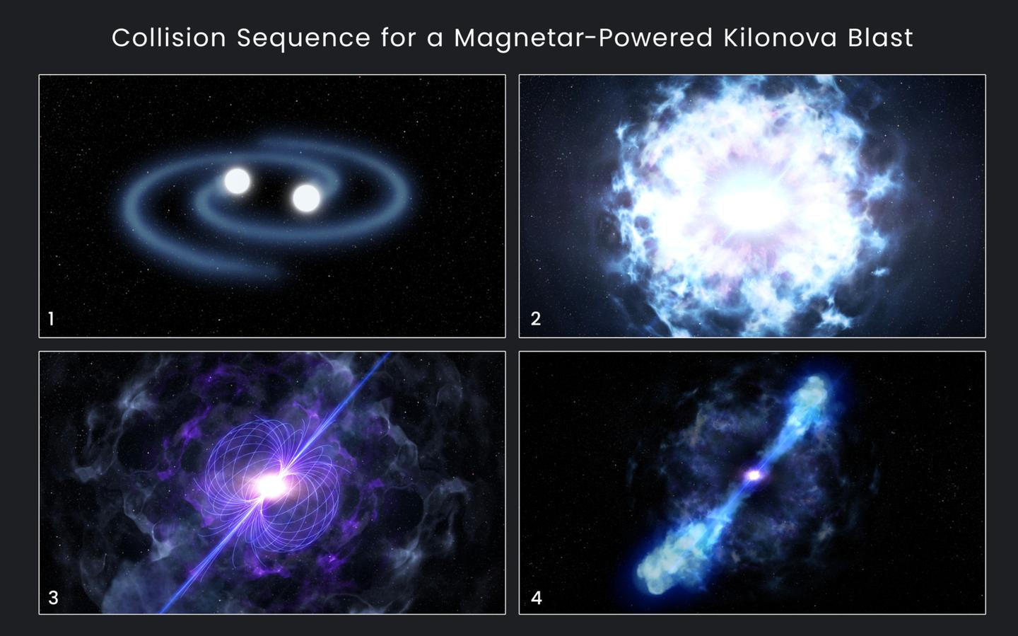 The sequence of the event that caused the gamma ray burst, showing neutron stars spiraling in, the collision and explosion, the formation of the magnetar, and the magnetar pumping energy into the ejected mass cloud
