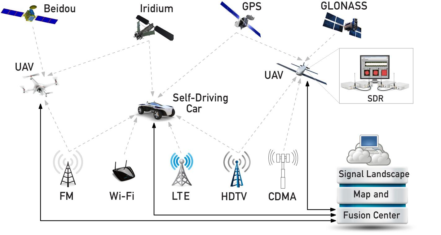 A schematic showing how the UC Riverside team is using existing communications signals to complement satellite-based navigation systems like GPS