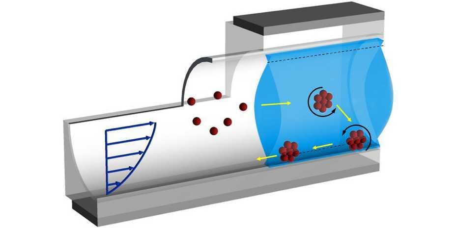 A diagram showing how a swarm of the nanobeads (red) are able to head upstream by moving to the wall of the tube