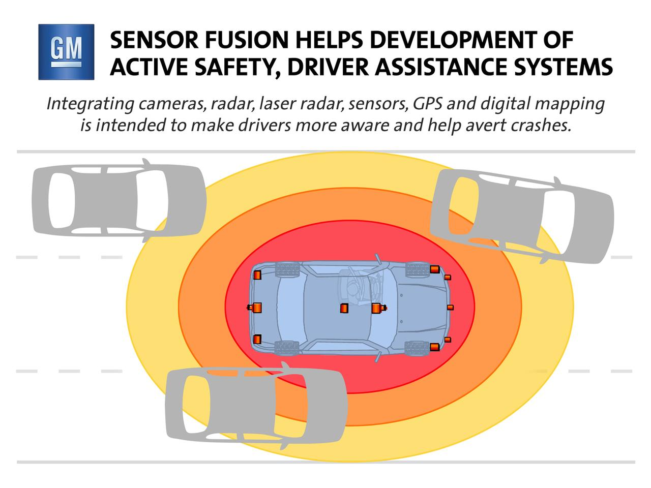 A camera, sensors and radar help identify targets on the road to avoid collision