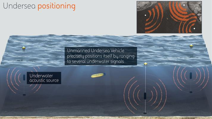 BAE Systems will develop undersea positioning technology that will make use of long-range acoustic sources at fixed locations around the ocean