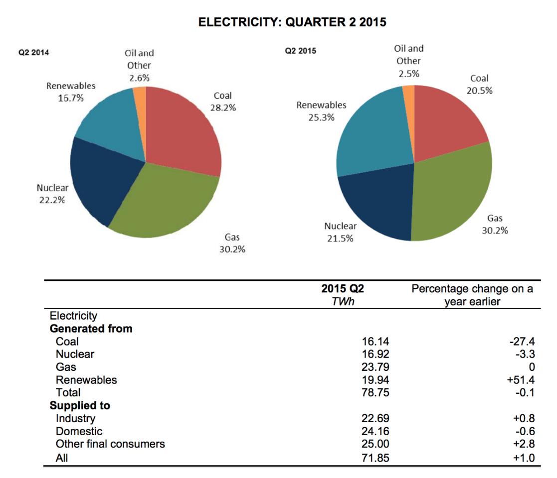 UK energy generation breakdown for Q2 2014 and Q2 2015