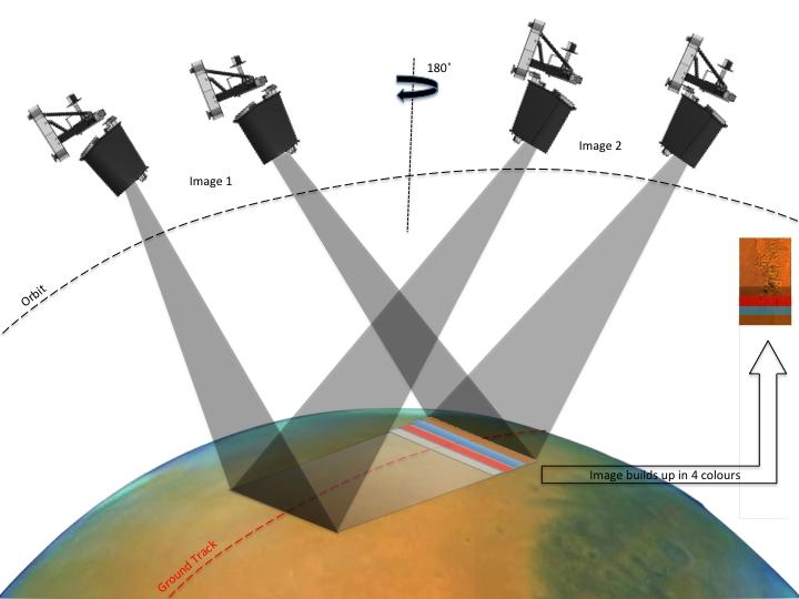 How the Trace Gas Orbiter takes stereo pair images