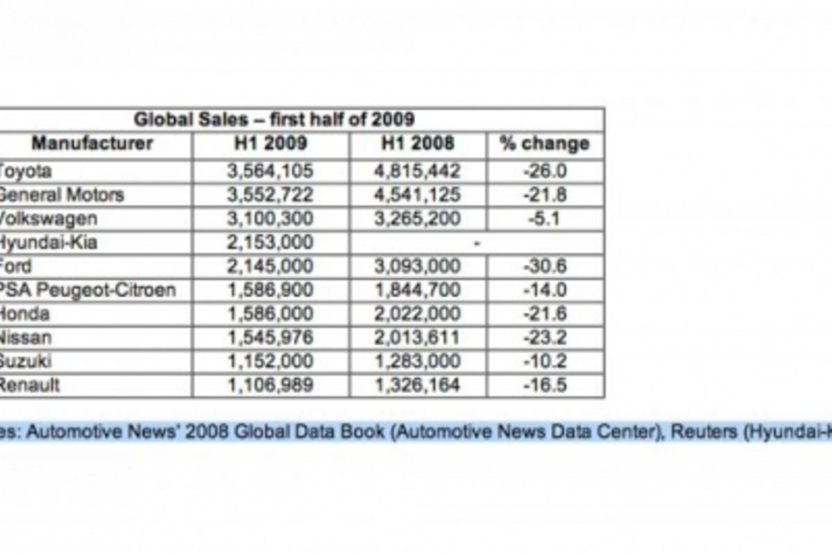 Global Auto sales - first half of 2009