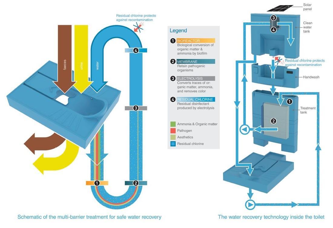 A diagram illustrating how the Blue Diversion works