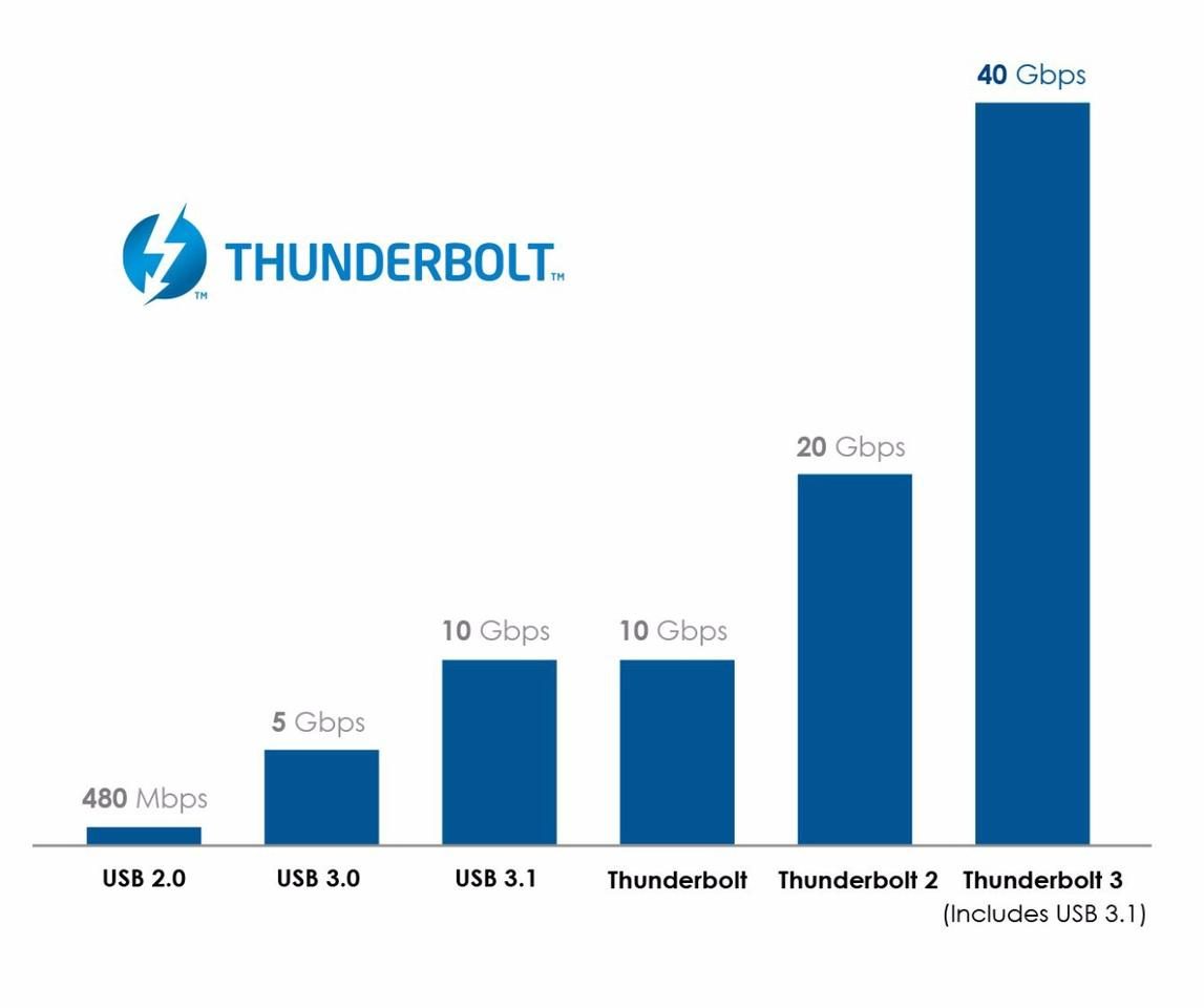 Thunderbolt 3 beefs up bandwidth from 20 Gbps of the second generation to 40 Gbps