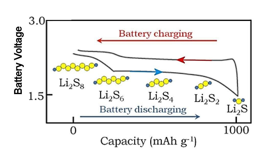 The voltage of a Li/S cell depends on the chemical entities in which electrical energy is stored, which change with the state of charge (Image: Lawrence Berkeley Lab)