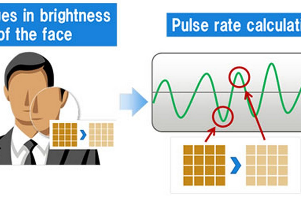 Fujitsu Laboratories has developed a technology to measure a person's pulse from a facial image