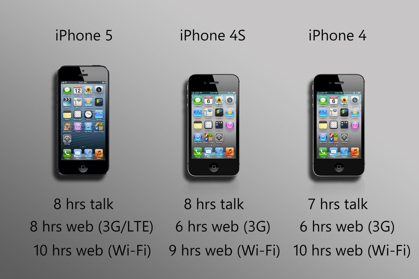 Battery life is similar on all three models