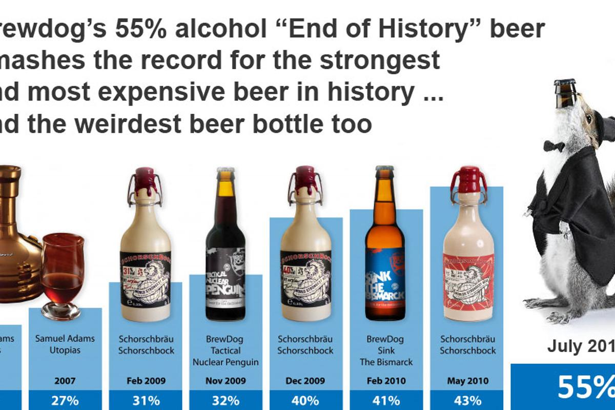 Brewdog S 55 Abv Beer The Strongest And Most Expensive Beer In