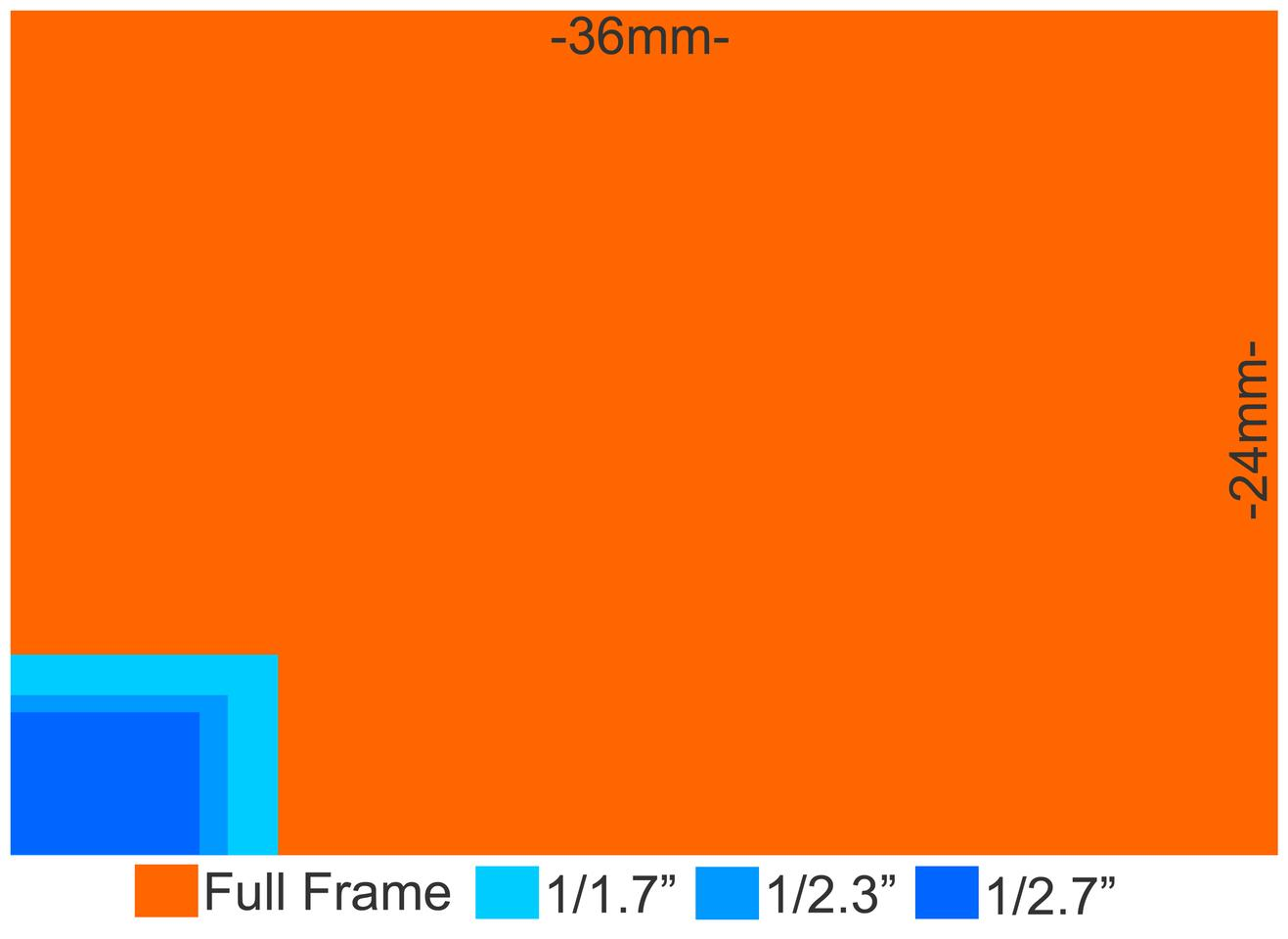 Camera Sensor Size Why Does It Matter And Exactly How Big Are They