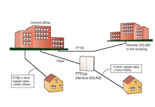 VDSL2 deployment scenarios: fiber to the cabinet (FTTCab), fiber to the exchange (FTTEx),and fiber to the building (FTTB)