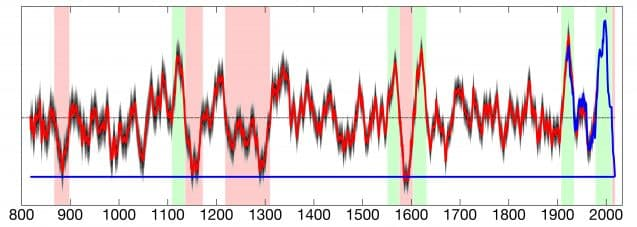 1,200 years of soil moisture data used in the study. The red fluctuating lines indicate tree ring data, while the blue are from modern records. Red-shaded areas indicate droughts, while green indicates higher rainfall. The bottom blue line represents the mean from 2000-2018.