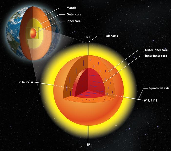The Earth's inner core may have an inner core of its own, with iron crystals aligned in different directions in each of them (Image: Lachina Publishing Services)