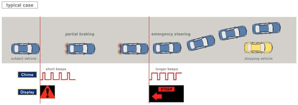 Nissan's Autonomous Emergency Steering System is designed to steer the car to safety when a collision is imminent