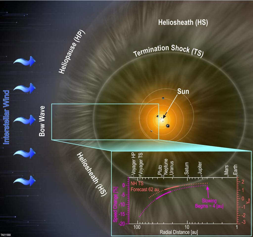 The SWAP instrument aboard NASA's New Horizons spacecraft has confirmed that the solar wind slows as it travels farther from the Sun