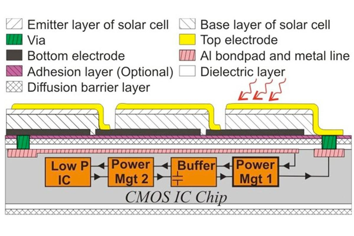 Researchers at the University of Twente's MESA Institute for Nanotechnology has allowed for the direct placement of solar cells onto microelectronics
