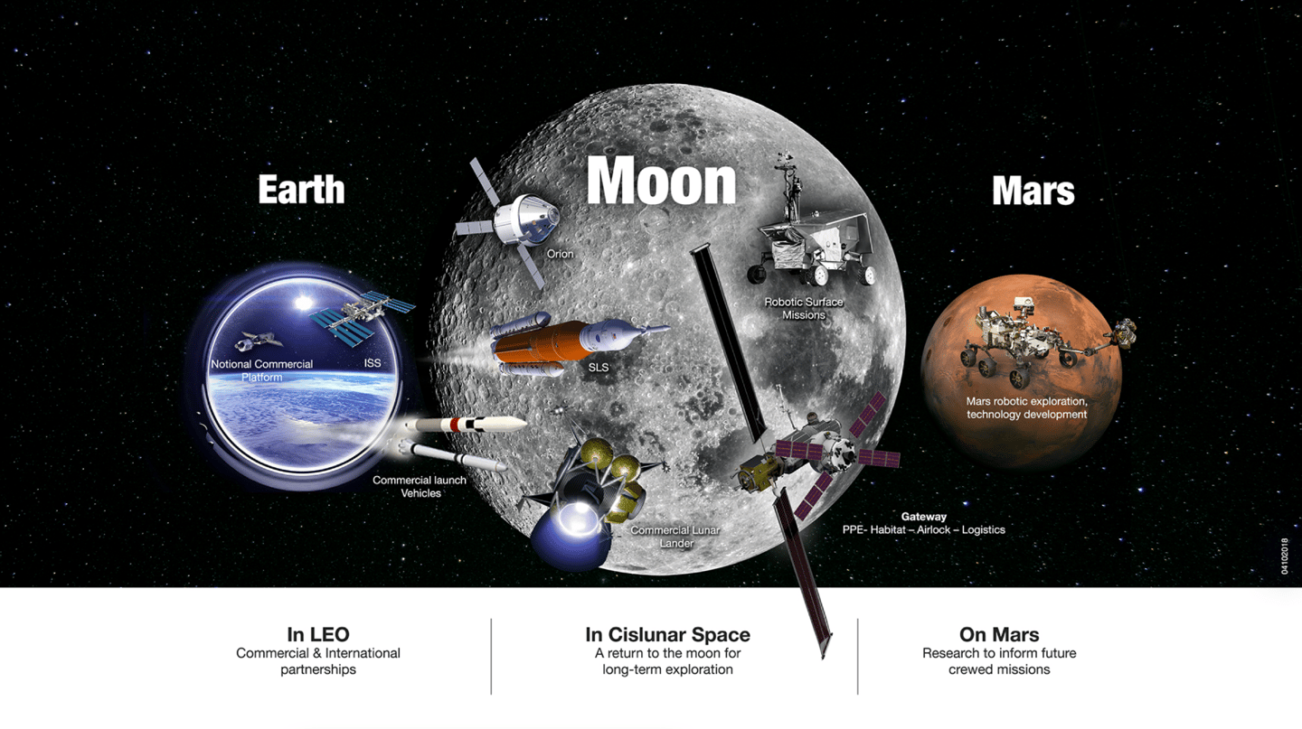 The Exploration Campaign includes active leadership in low-Earth orbit, in orbit around the Moon and on its surface, and at destinations far beyond, including Mars