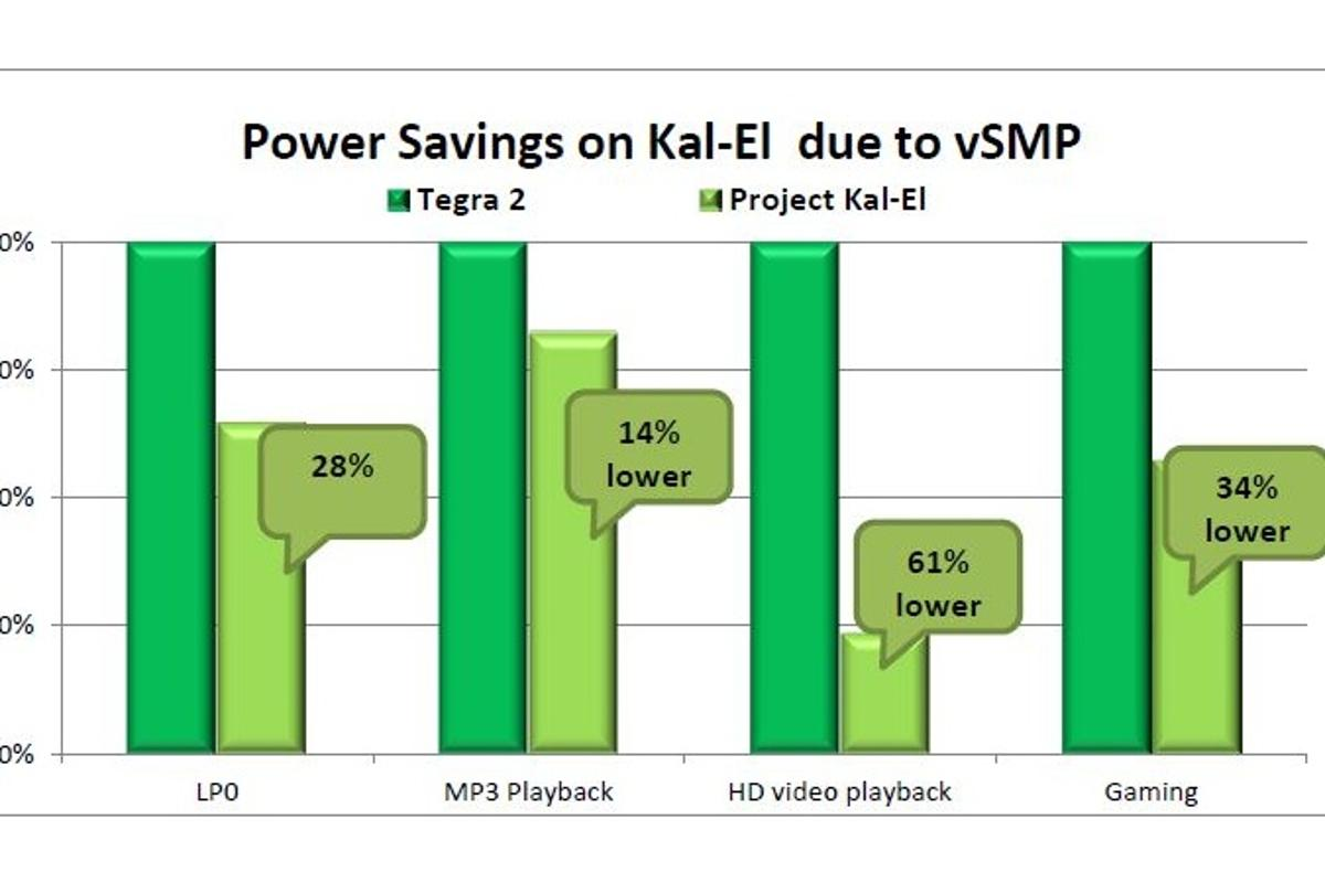 "NVIDIA has outlined the secret behind Kal-El's energy efficiency - Variable Symmetric Multiprocessing (vSMP) technology, based on an extra fifth ""companion core"""