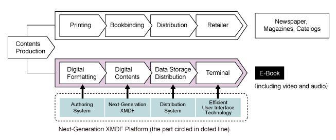 Sharp's Next-generation XMDF (ever-eXtending Mobile Document Format) standard