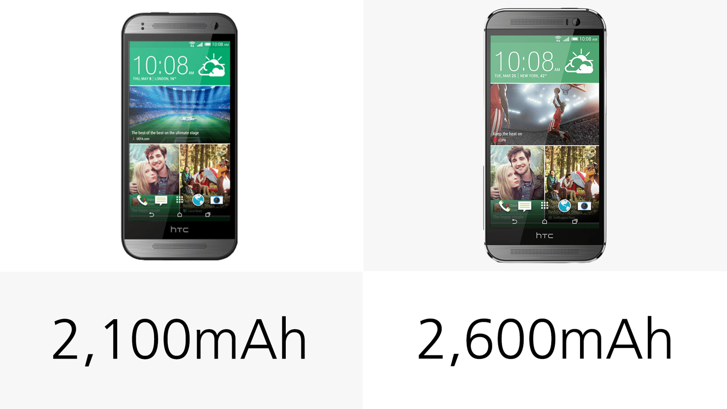 The bigger smartphone carries the larger battery of the two
