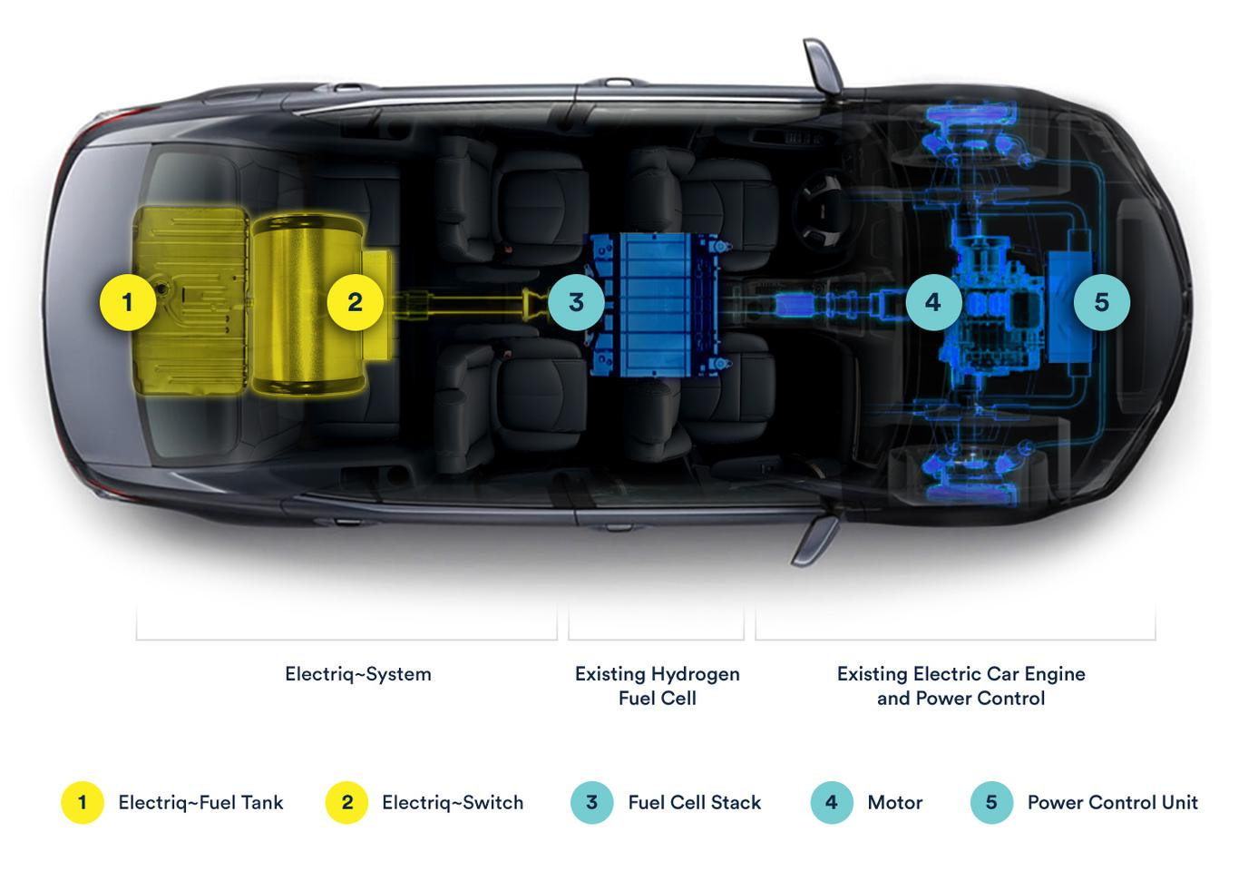 The Electriq system replaces a troublesome compressed hydrogen tank with a simple liquid fuel tank and chemical catalyst. Everything in blue is a regular fuel cell-electric powertrain/