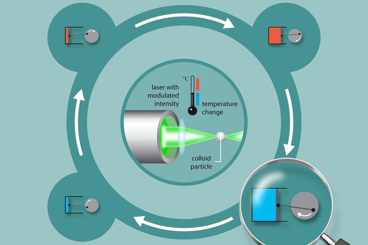 Principle of the microscopic engine (Diagram: University of Stuttgart)