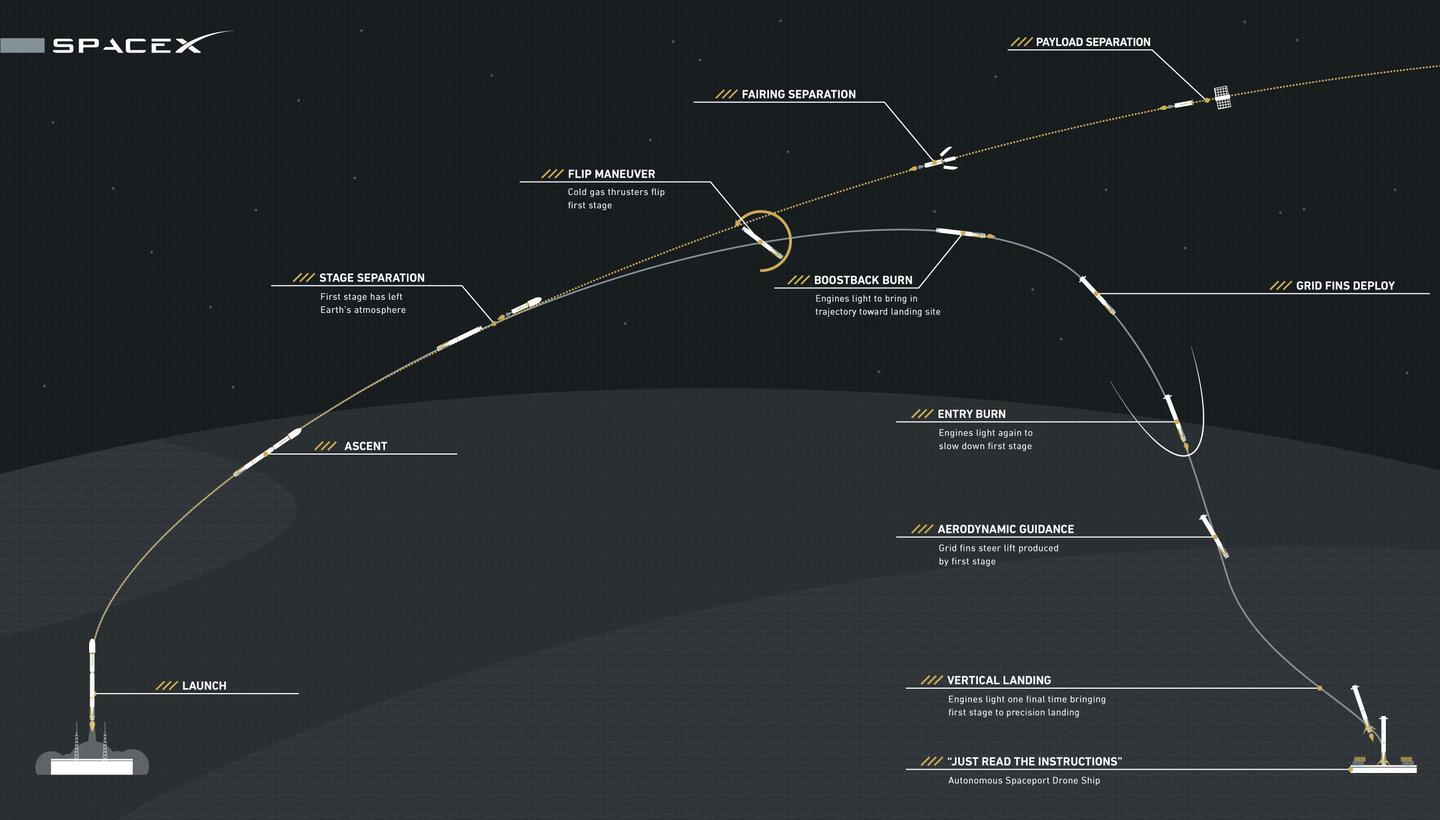Launch diagram for CRS-6