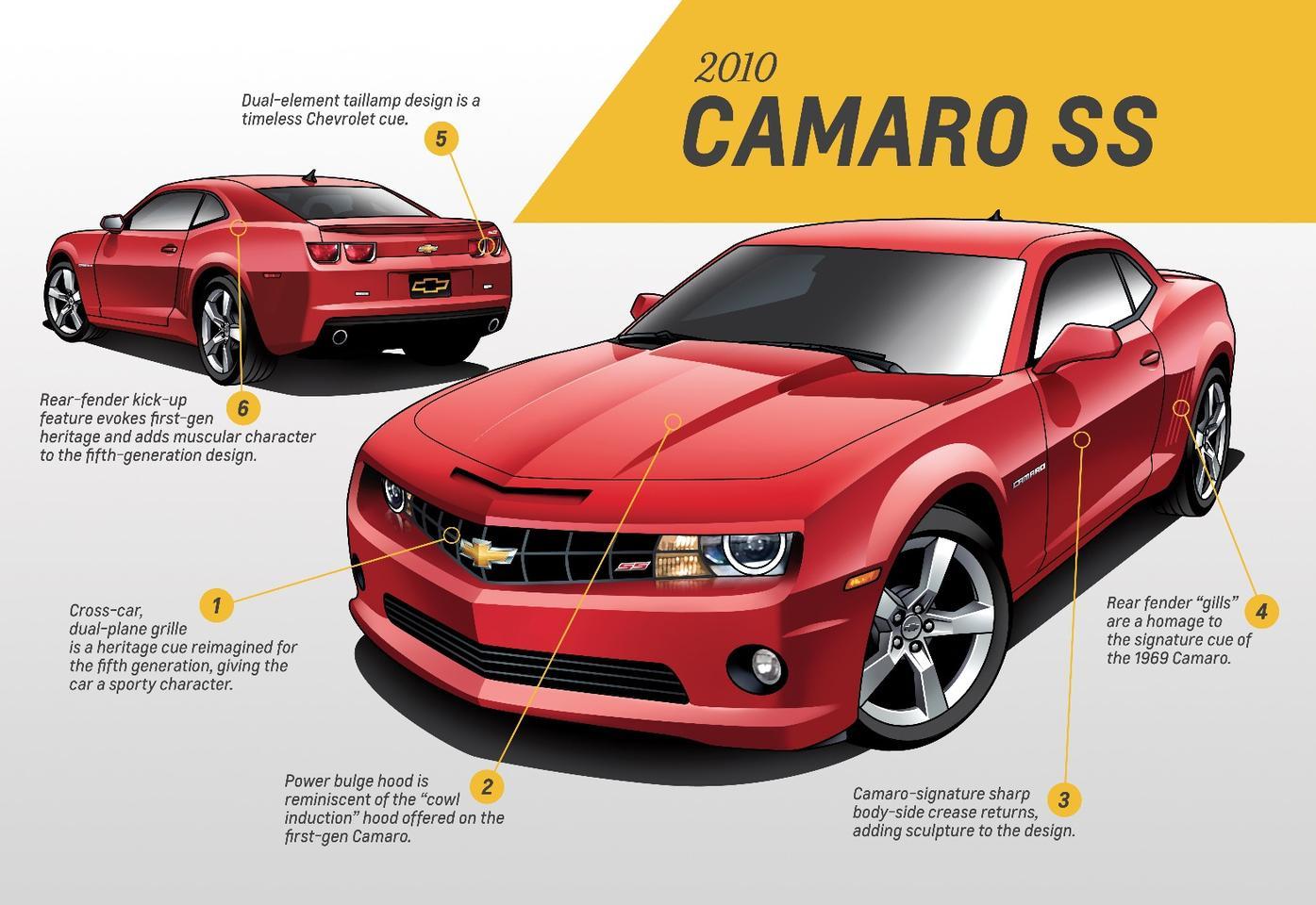 The fifth-generation Camaro