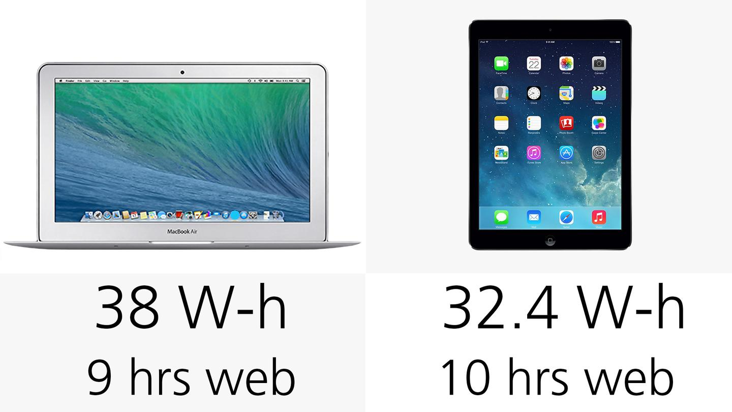 Apple estimates that the iPad Air's battery will last an hour longer, when surfing the web