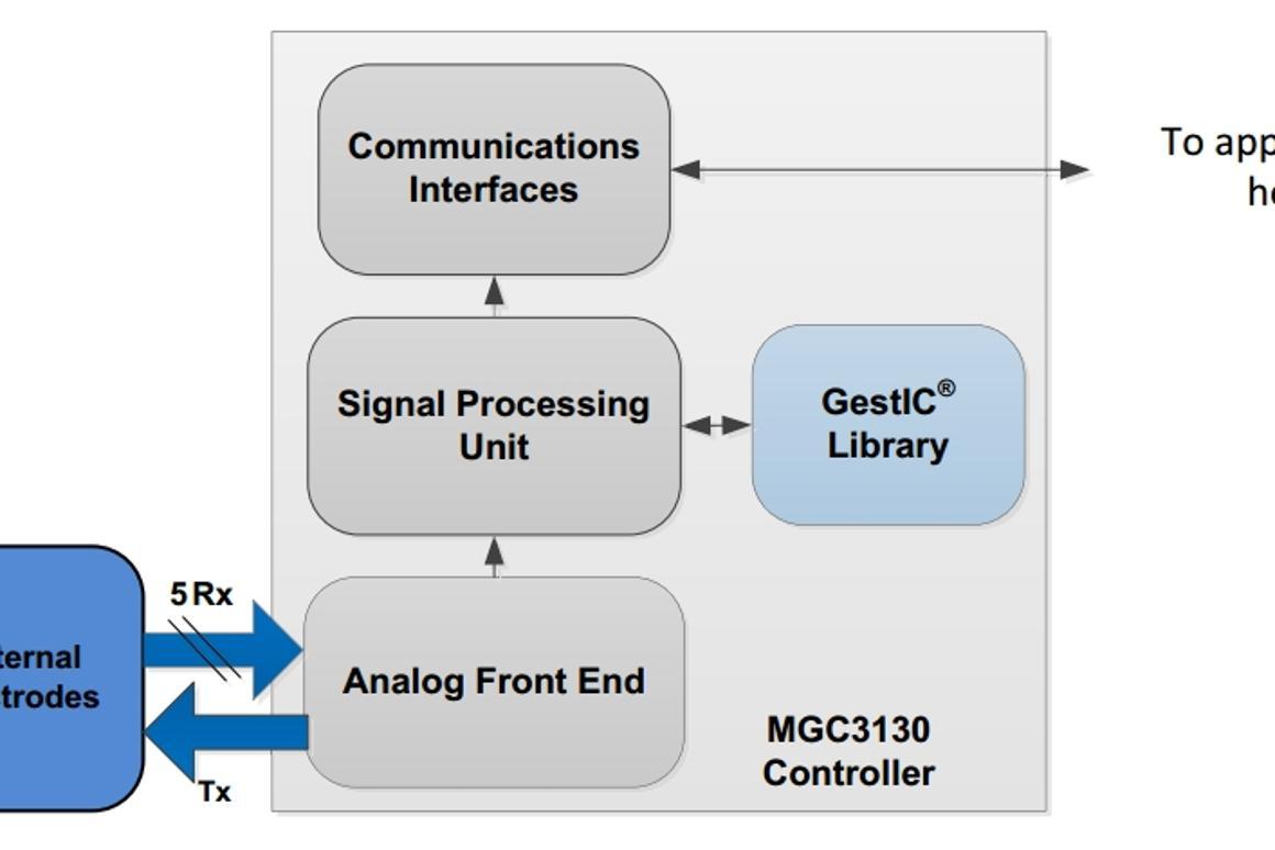Breakthrough 3D gesture controller opens new vistas for