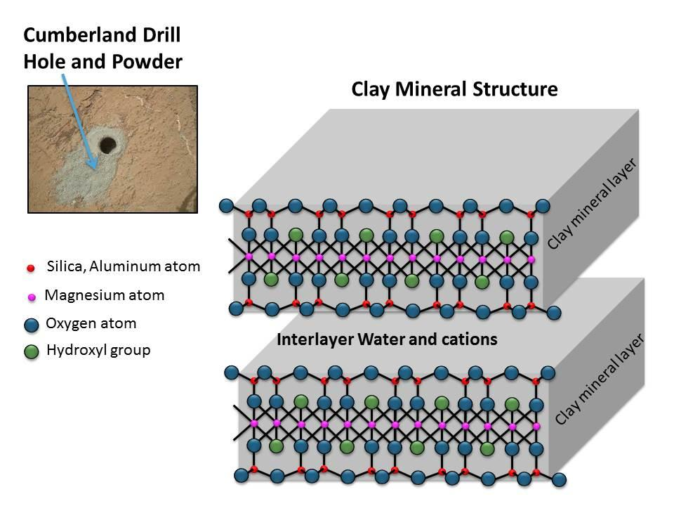 Clay mineral structure similar to slays observed in mudstone on Mars (Image: NASA/JPL-Caltech/MSSS)