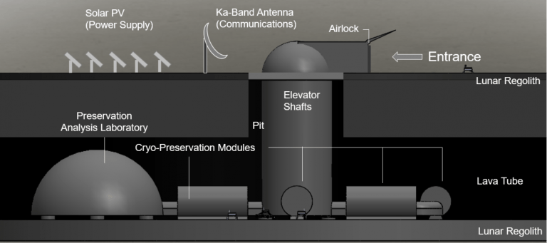 A diagram demonstrating the layout of the proposed lunar ark
